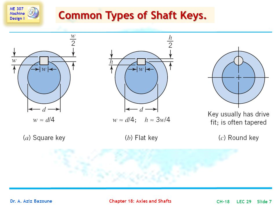 Common Types of Shaft Keys.