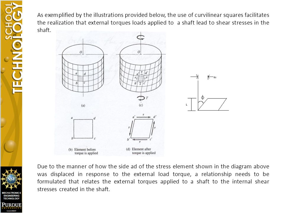 As exemplified by the illustrations provided below, the use of curvilinear squares facilitates the realization that external torques loads applied to a shaft lead to shear stresses in the shaft.