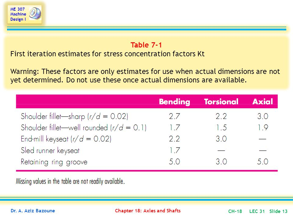 Table 7-1 First iteration estimates for stress concentration factors Kt.
