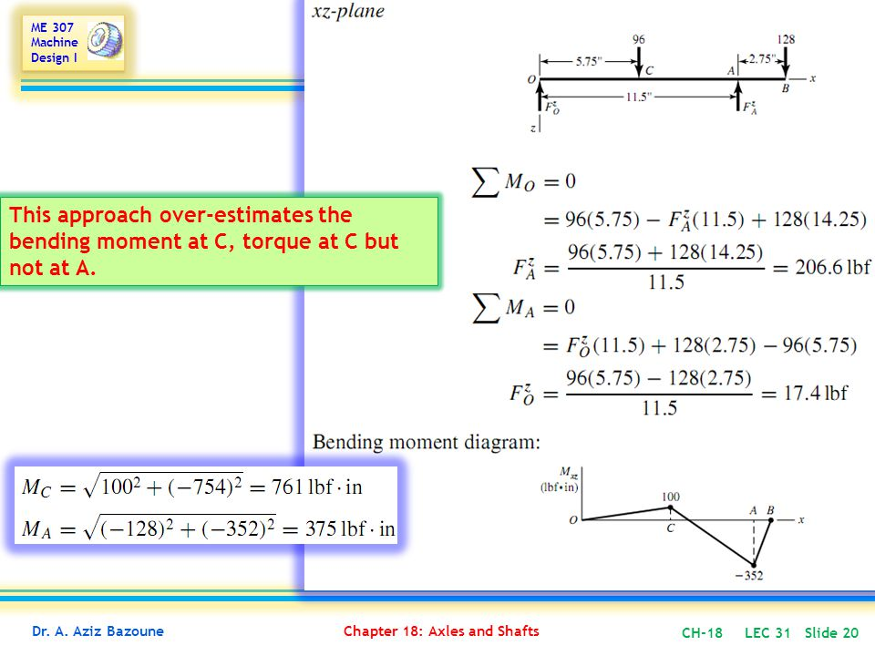 This approach over-estimates the bending moment at C, torque at C but not at A.