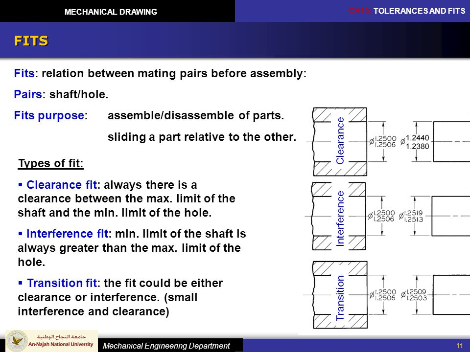 FITS Fits: relation between mating pairs before assembly: