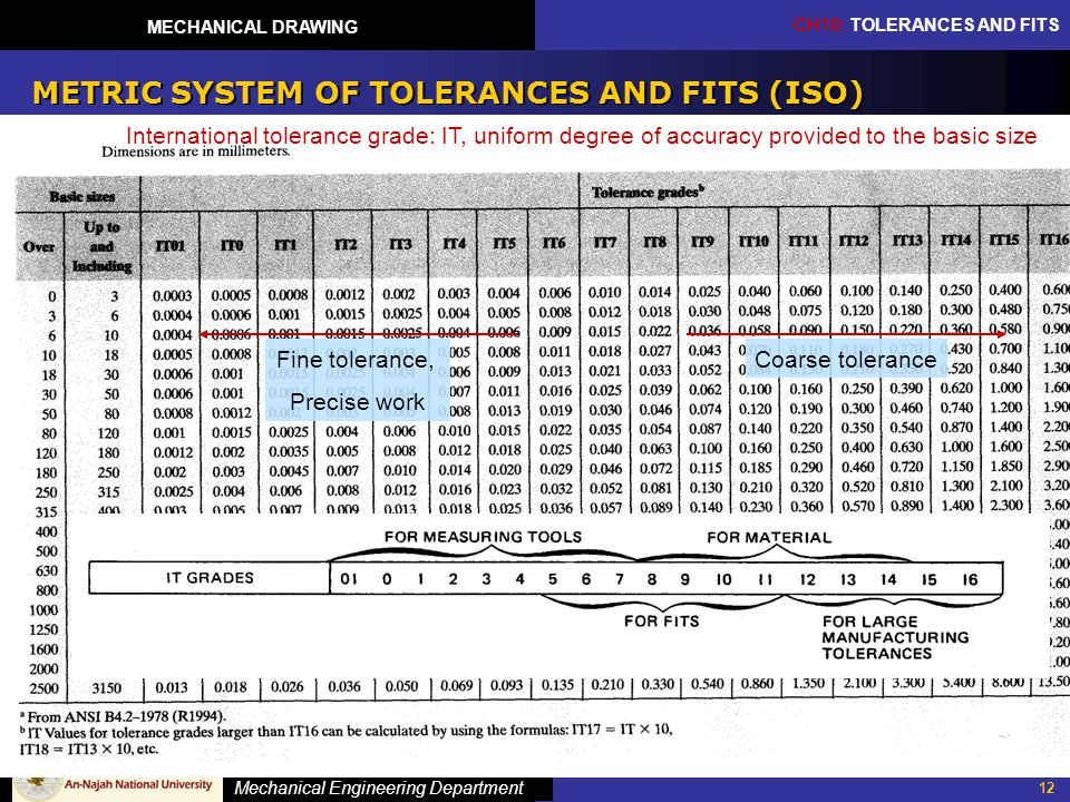 METRIC SYSTEM OF TOLERANCES AND FITS (ISO)