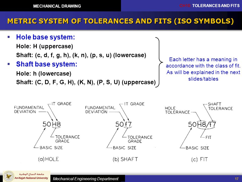 METRIC SYSTEM OF TOLERANCES AND FITS (ISO SYMBOLS)