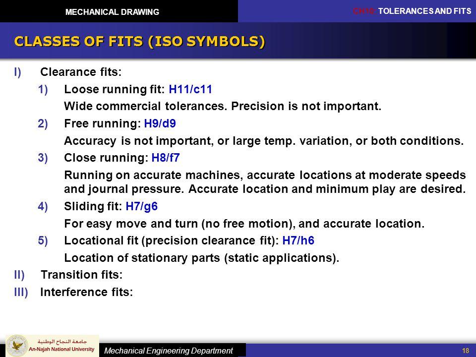 CLASSES OF FITS (ISO SYMBOLS)