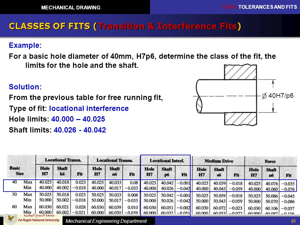 CLASSES OF FITS (Transition & Interference Fits)