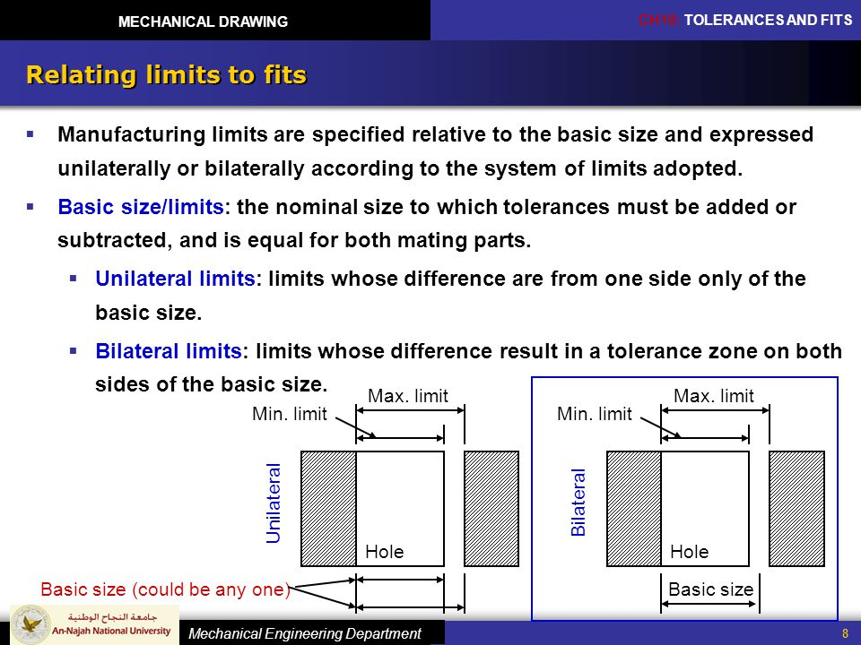 Relating limits to fits