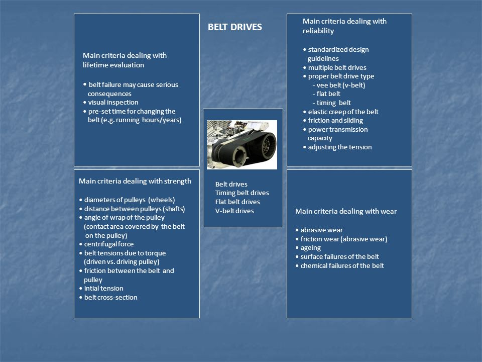 BELT DRIVES Main criteria dealing with reliability