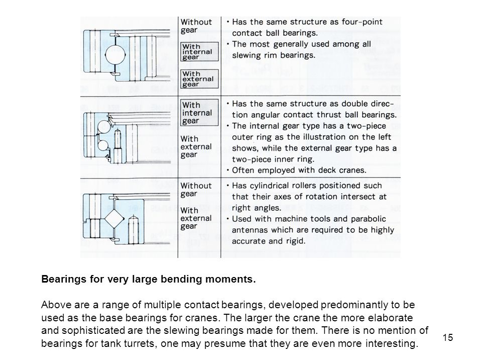 Bearings for very large bending moments.