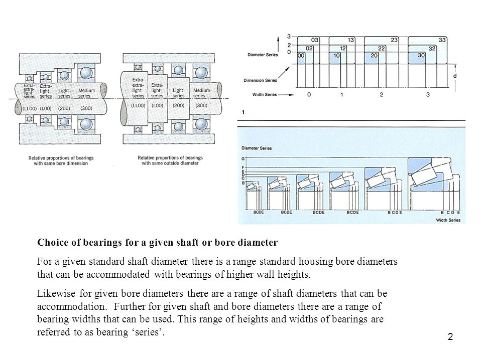 Choice of bearings for a given shaft or bore diameter