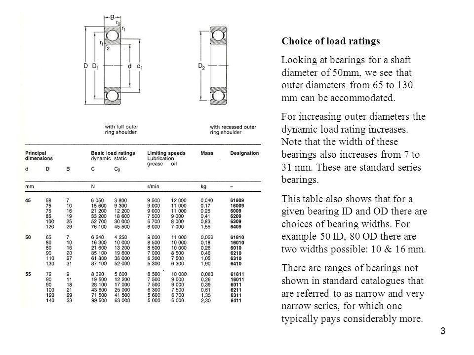 Choice of load ratings Looking at bearings for a shaft diameter of 50mm, we see that outer diameters from 65 to 130 mm can be accommodated.