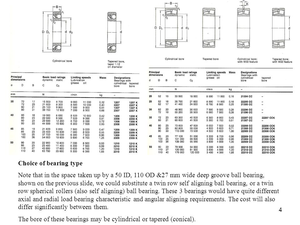 Choice of bearing type