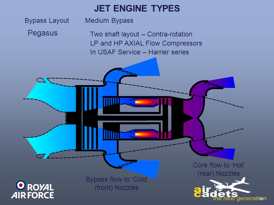 types of jet engines pdf