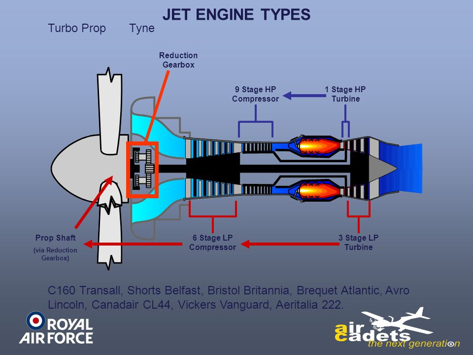 types of aircraft engines How to identify each aircraft from boeing, airbus, embraer, and bombardier with two engines on the tail, including the dc-9, md-80, 717, and regional jets.