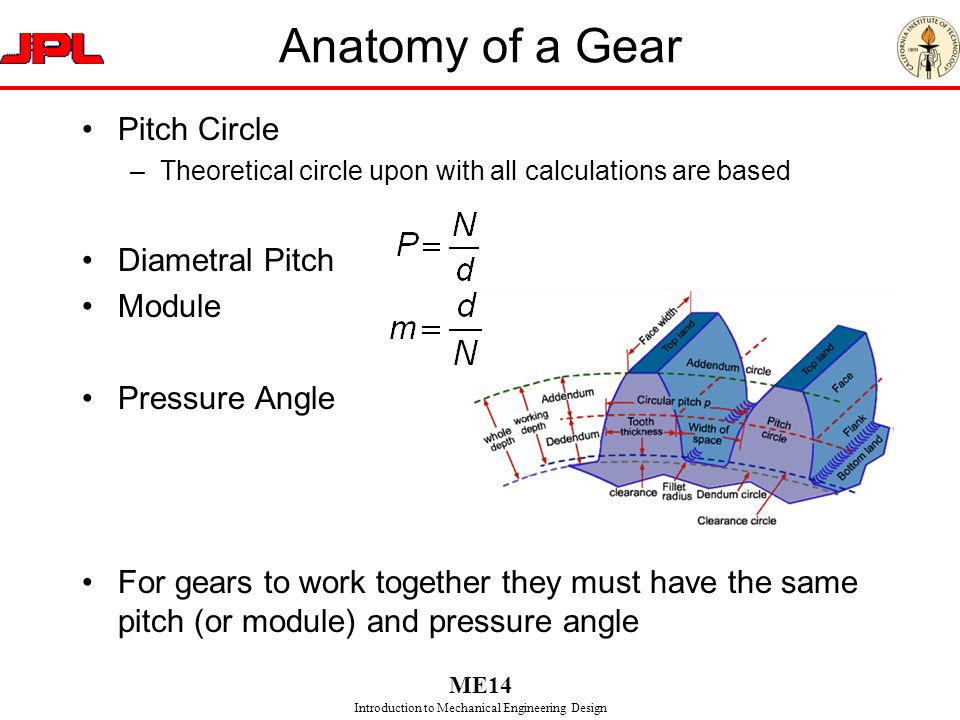 Anatomy of a Gear Pitch Circle Diametral Pitch Module Pressure Angle