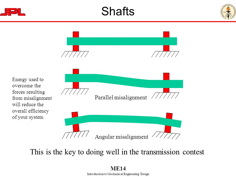 Shafts This is the key to doing well in the transmission contest
