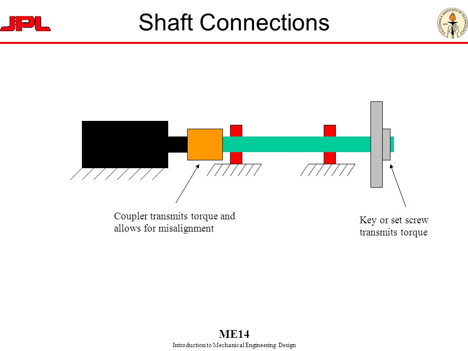 Shaft Connections Coupler transmits torque and allows for misalignment