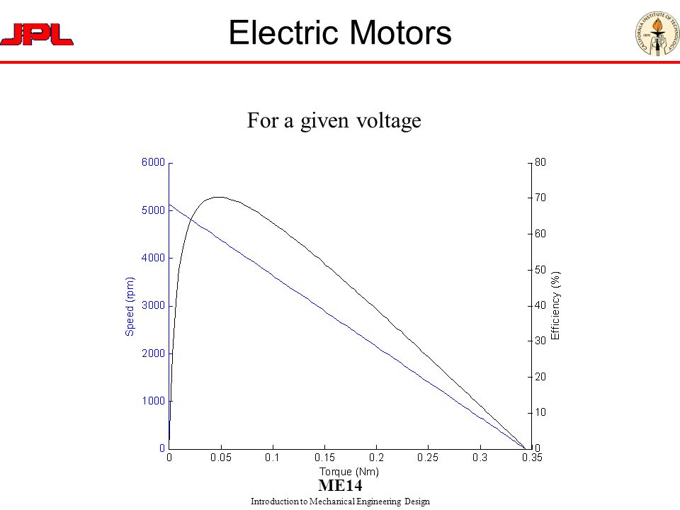 Electric Motors For a given voltage