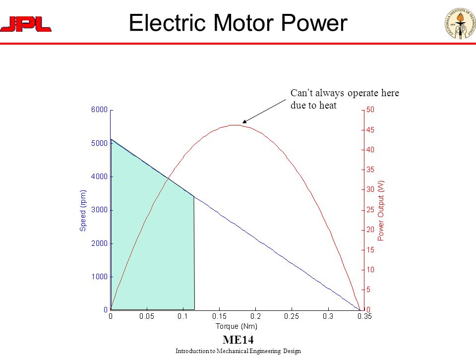 Electric Motor Power Can't always operate here due to heat