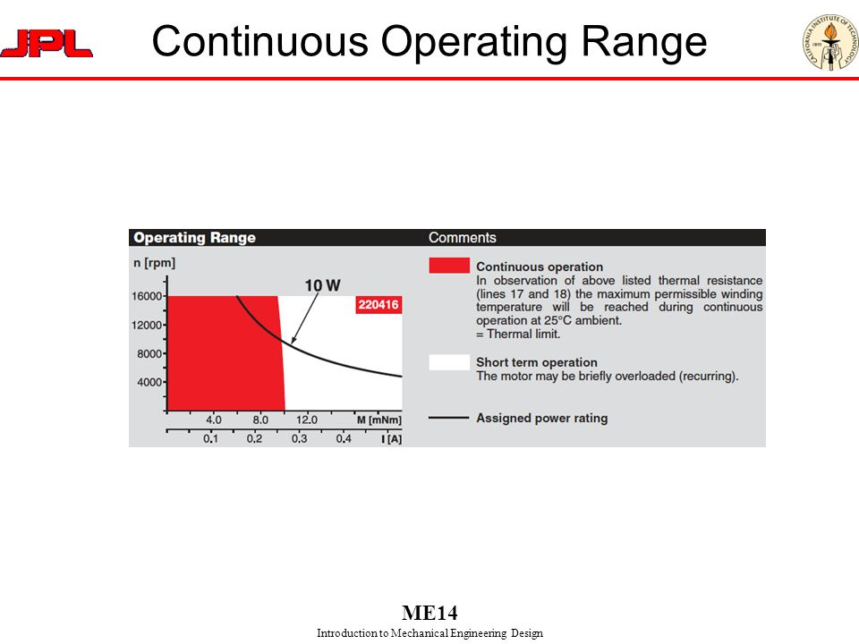 Continuous Operating Range