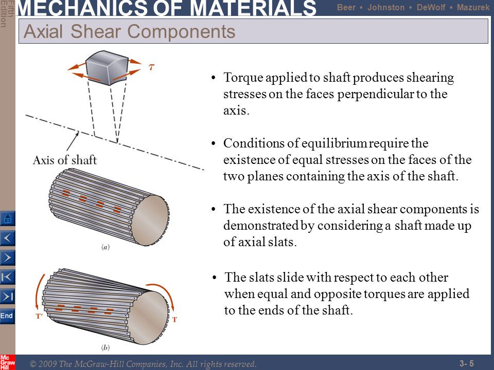 Axial Shear Components