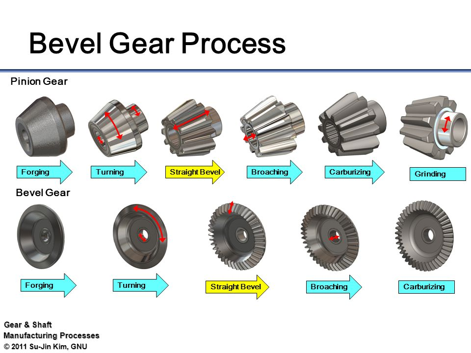 Tractor Gears Turning : Tractor front shaft ① axle housing ② connect case ③