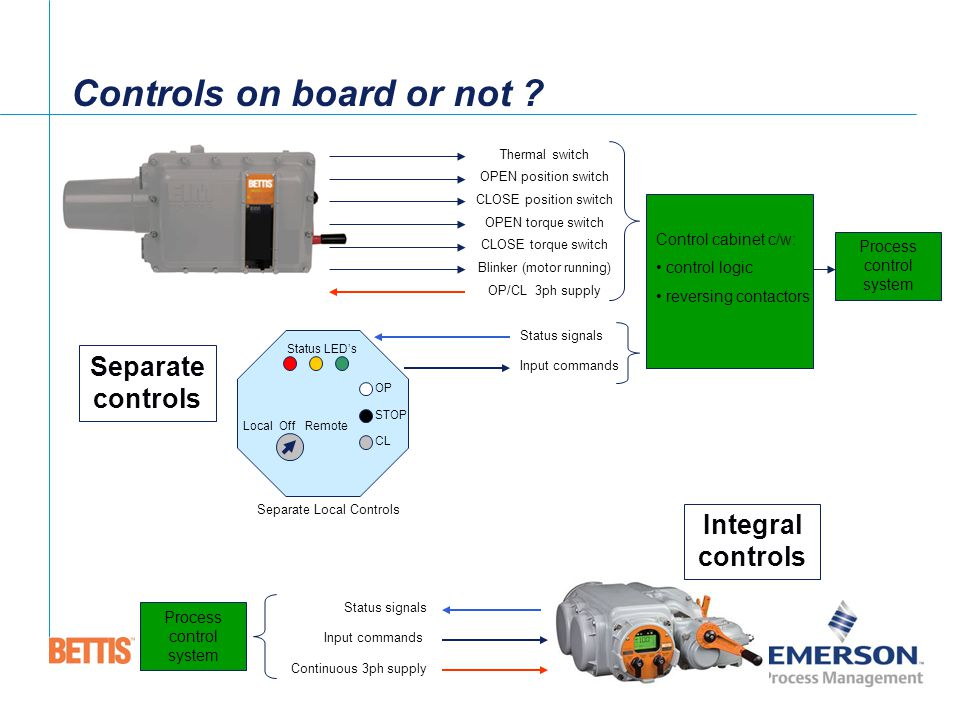 Controls+on+board+or+not bettis electric actuators ppt download
