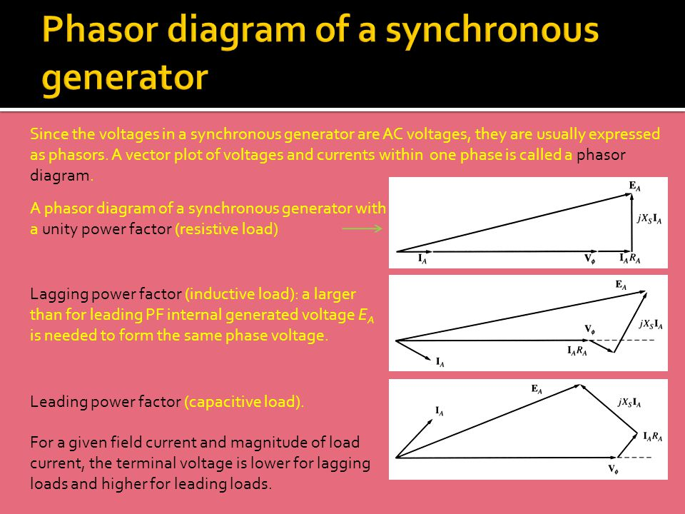 Synchronous machines submitted by ms apoorva kanthwal ppt video 17 phasor diagram ccuart Gallery