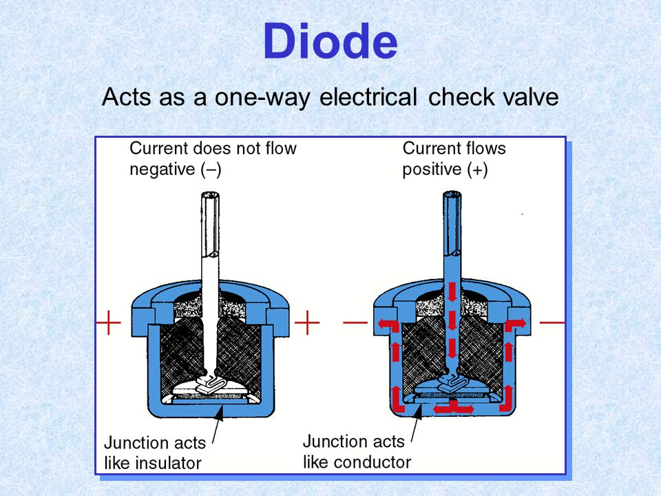 Acts as a one-way electrical check valve