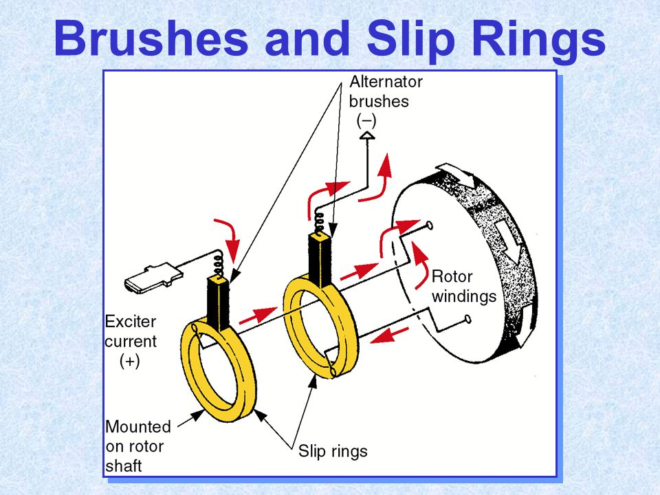 Brushes and Slip Rings