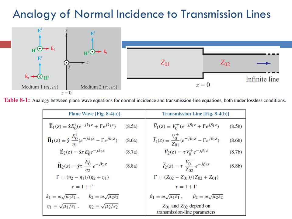 Analogy of Normal Incidence to Transmission Lines