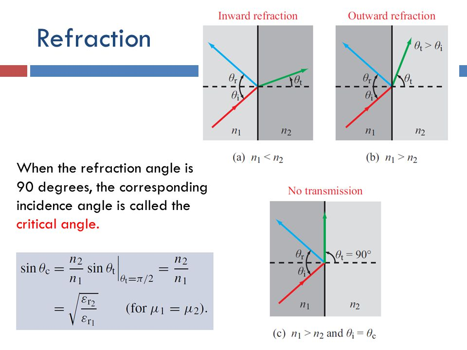 Refraction When the refraction angle is 90 degrees, the corresponding incidence angle is called the critical angle.