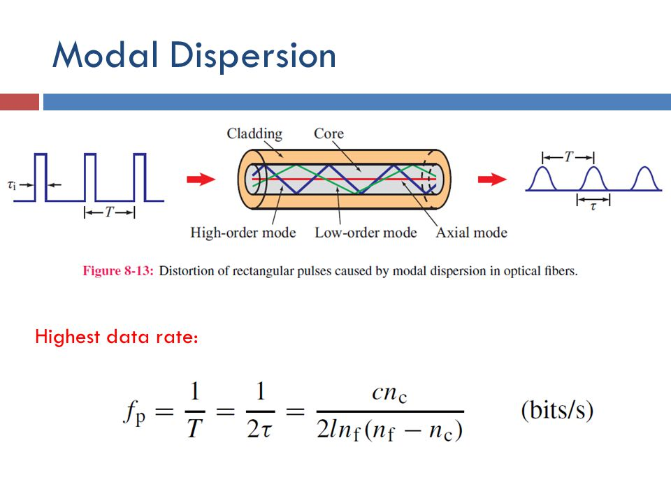 Modal Dispersion Highest data rate: