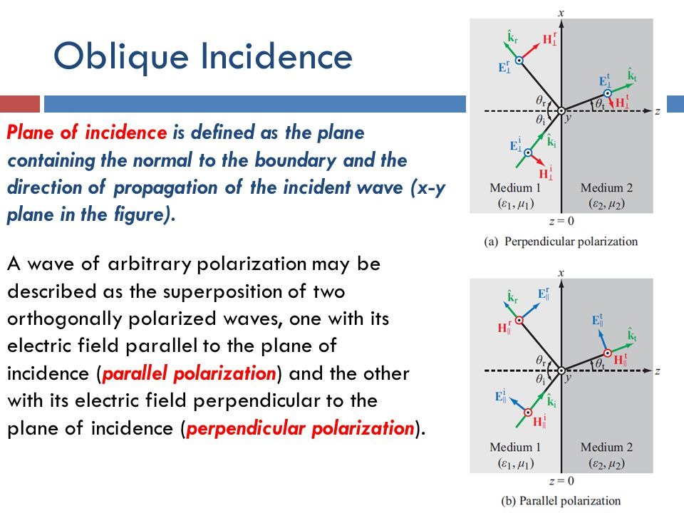 Oblique Incidence