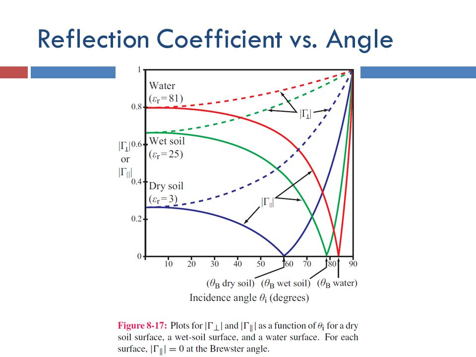 Reflection Coefficient vs. Angle