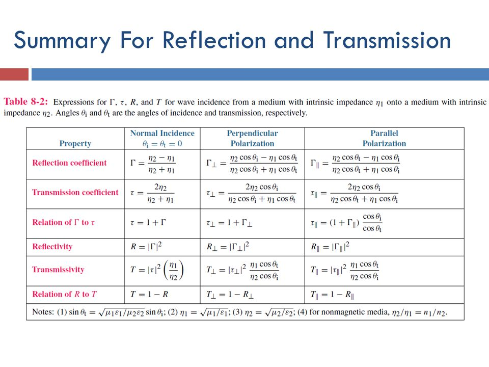 Summary For Reflection and Transmission