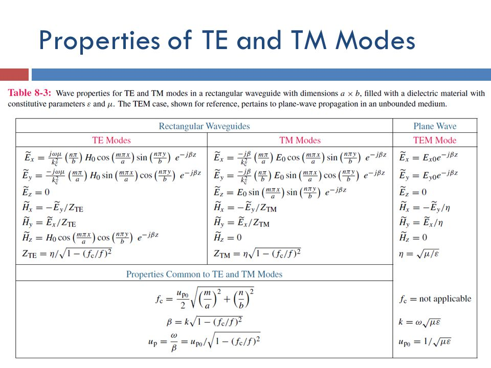 Properties of TE and TM Modes