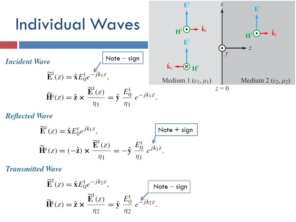 Individual Waves Note ‒ sign Note + sign Note ‒ sign