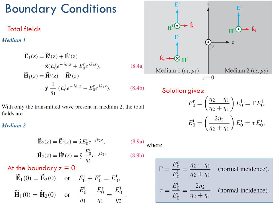 Boundary Conditions Total fields Solution gives: