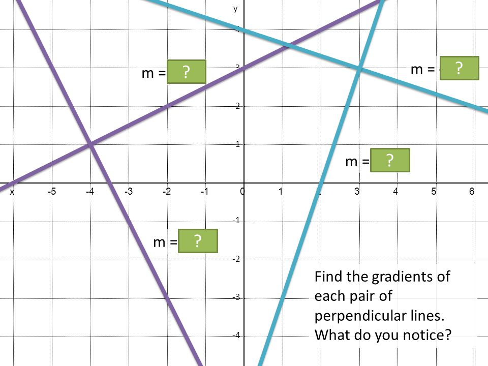 how to find perpendicular line gradient