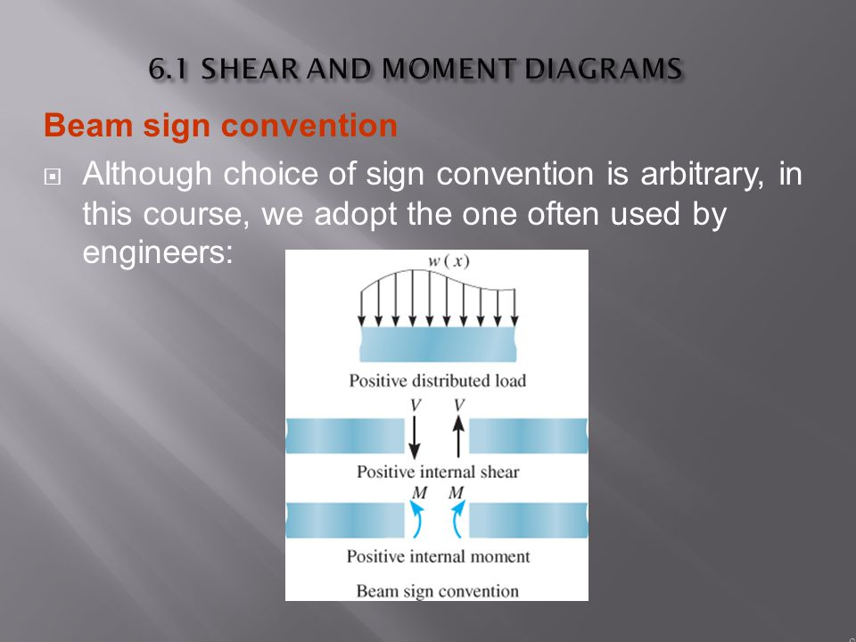 Draw The Shear And Moment Diagram For Each Of The Cheggcom