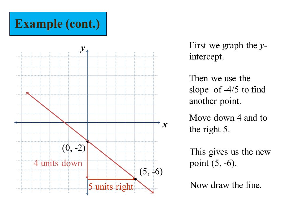 Example (cont.) First we graph the y-intercept. y
