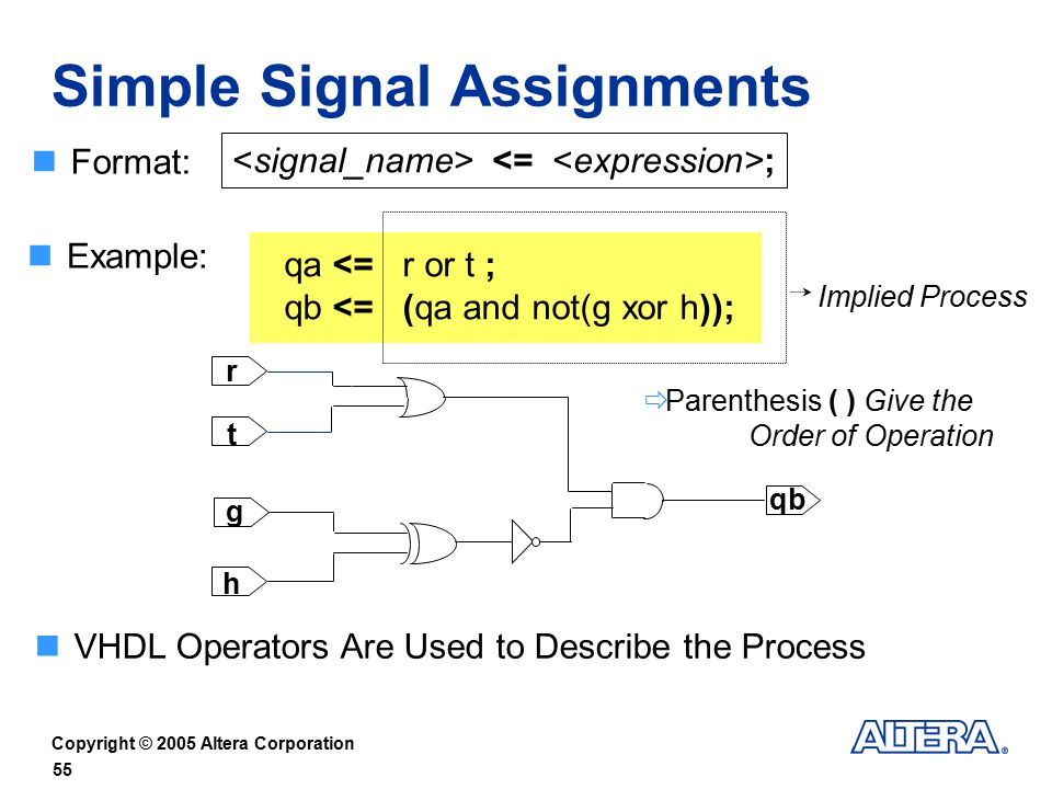 vhdl assignment operator Vhdl example code of relational operators (greater than, less than, equal to, not equal to) code is free to download.