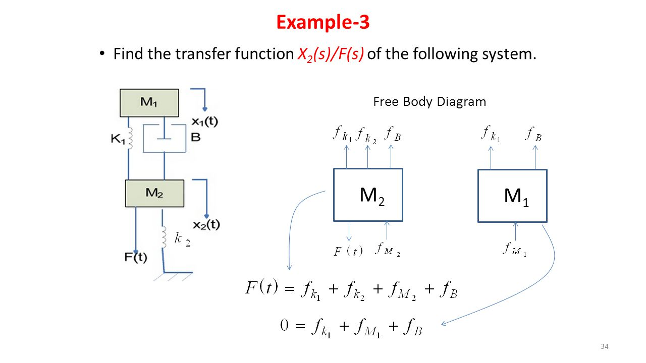 Control systems unit1 ppt video online download 34 example 3 find the transfer function x2sfs of the following system free body diagram m2 m1 pooptronica