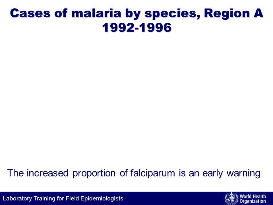 Cases of malaria by species, Region A