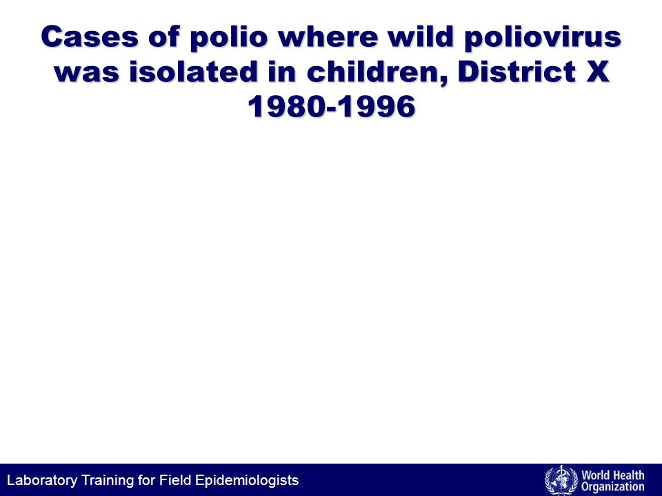 Cases of polio where wild poliovirus was isolated in children, District X