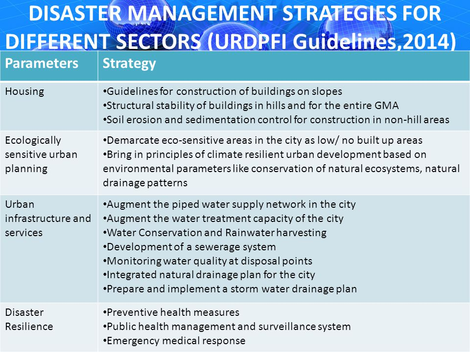 Sustainable And Disaster Resilient Urban Development Ppt