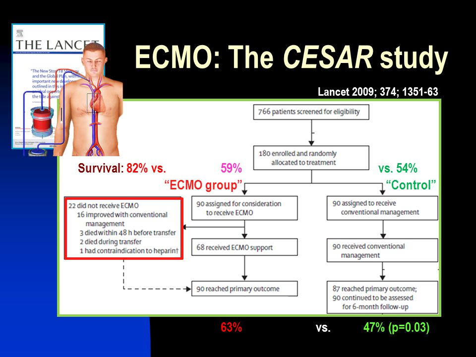 CESAR: conventional ventilatory support vs extracorporeal ...