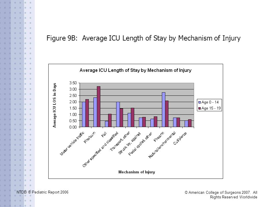Figure 9B: Average ICU Length of Stay by Mechanism of Injury