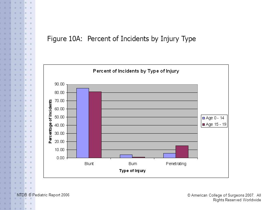 Figure 10A: Percent of Incidents by Injury Type