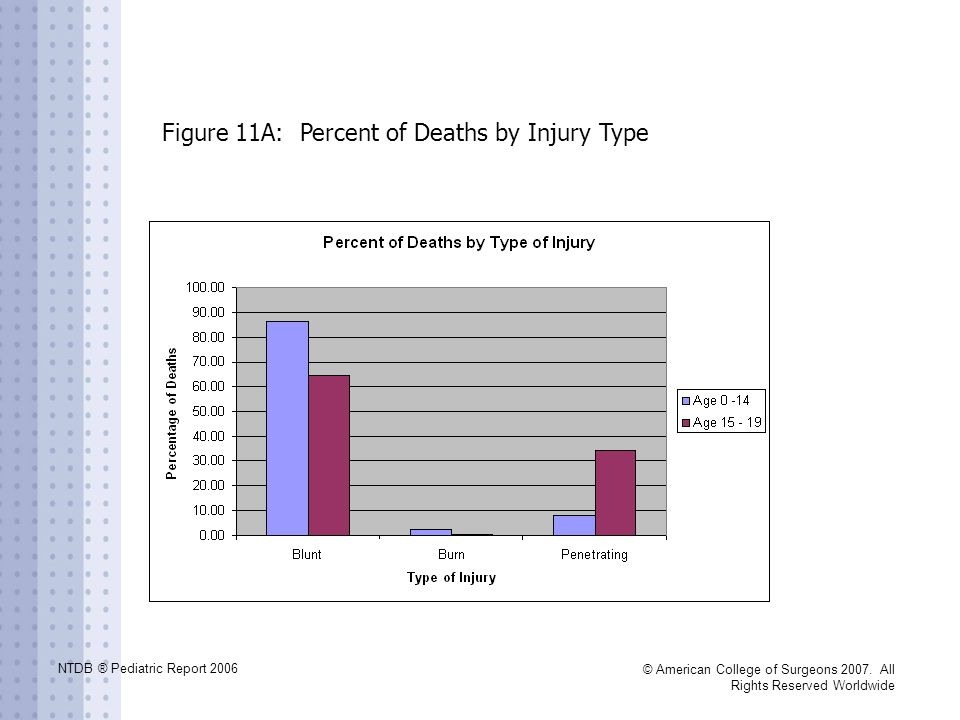 Figure 11A: Percent of Deaths by Injury Type
